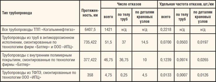 Таблица 3. Сравнительные данные по эксплуатации промысловых трубопроводов в ТПП «Когалымнефтегаз» в 2006-2009 гг., смонтированных по технологиям ООО «ИПЦ» и фирмы «Батлер»