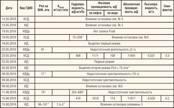 Таблица 2. Сводная таблица параметров по результатам интерпретации данных постоянного мониторинга алгоритмами ГДИС по скв. №6