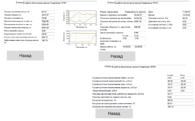 Рис. 2. Текущая динамограмма в СУ СКД-15 WellSim по скв. №1 от 26.11.2015 г.