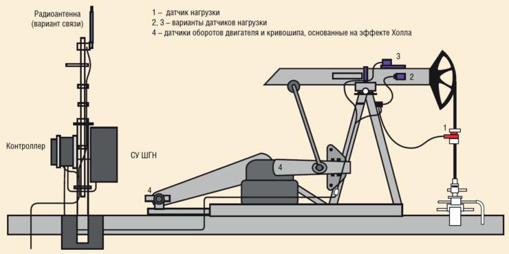 Рис. 2. Типовая схема оборудования контроллера на скважине