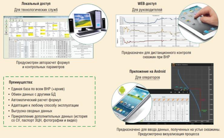 Рис. 4. Уровни доступа к БД «ОТС» (модуль ВНР)