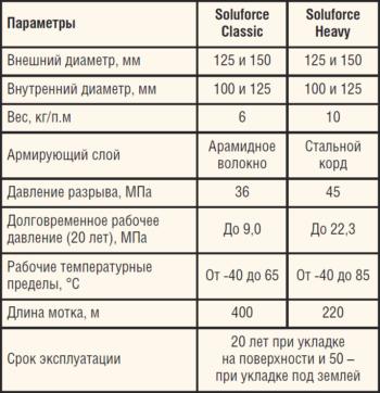 Таблица 1. Варианты исполнения трубы Soluforce Heavy