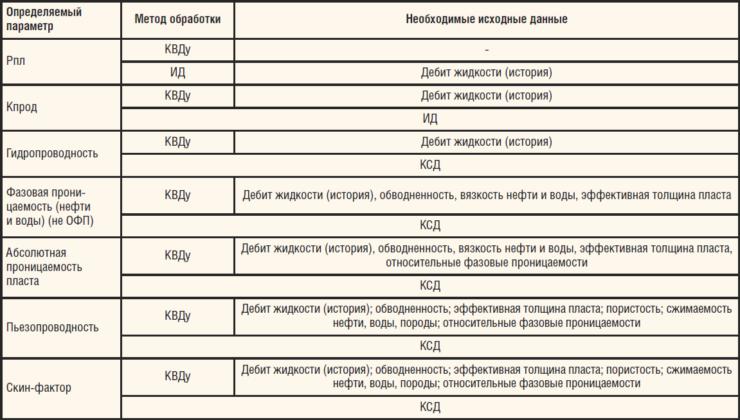 Таблица 1. Виды исследований для определения параметров пласта