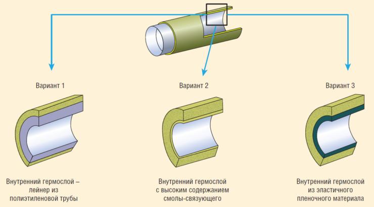 Рис. 1. Виды конструктивно-технологических решений производства стеклопластиковых труб (гермослоя)