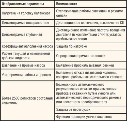 Таблица. Возможности контроллера Lufkin по отслеживанию динамики работы скважины