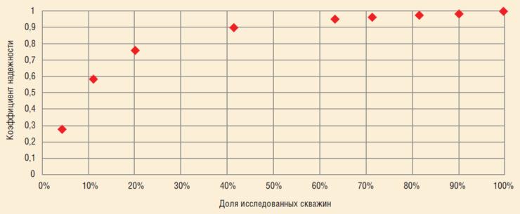 Рис. 1. Зависимость коэффициента надежности от числа исследованных скважин