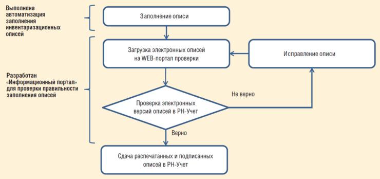 Рис. 6. Блок-схема автоматизированной проверки и заполнения инвентаризационных описей