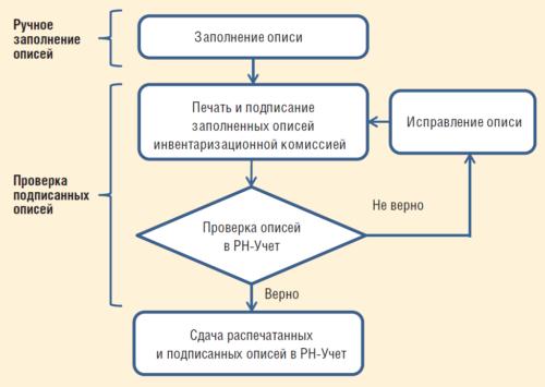 Рис. 2. Блок-схема проверки и заполнения инвентаризационных описей