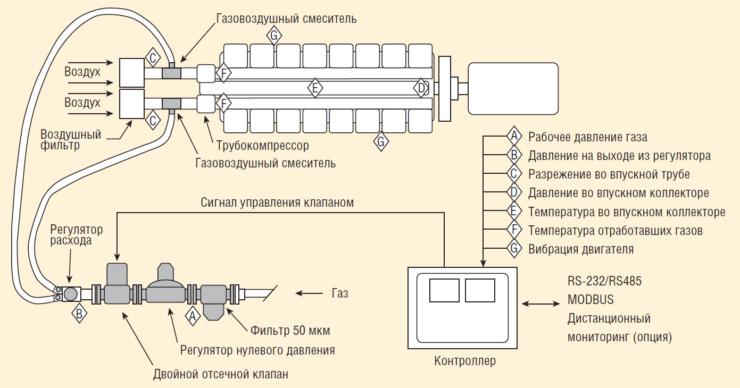 Рис. 2. Двухтопливная система Альтроник
