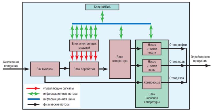 Функциональная схема установки подготовки нефти РЭМ ПС-001 на базе электрода САВЭЛ