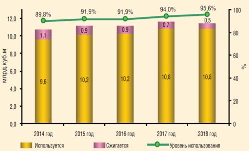 Рис. 1. Использование ПНГ в российских проектах ПАО «ЛУКОЙЛ», 2014-2018 г