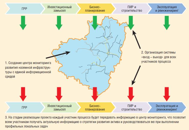 Рис. 2. Концепция повышения эффективности актива