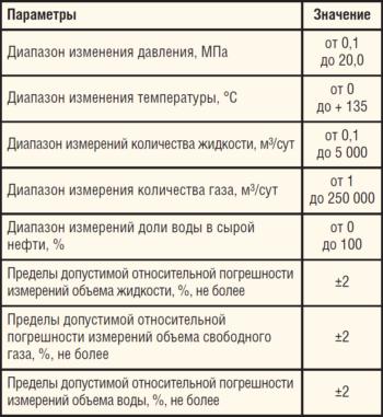 Таблица 2. Метрологические характеристики расходомера БАКС