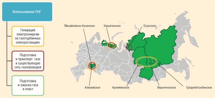 Рис. 3. Основные направления использования ПНГ на объектах, проектируемых АО Гипровостокнефть