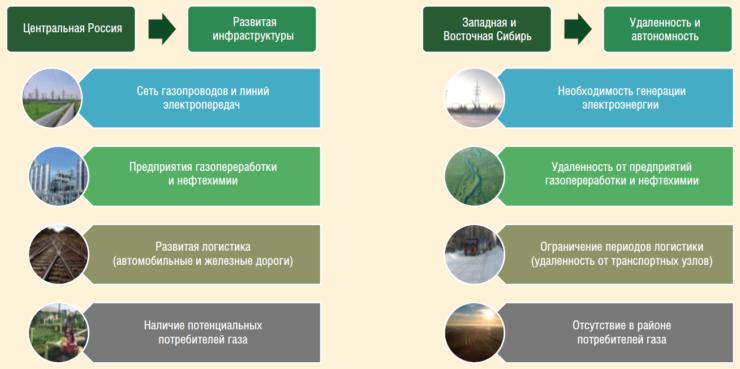 Рис. 2. Особенности географического положения объектов проектирования при разработке стратегии использования ПНГ