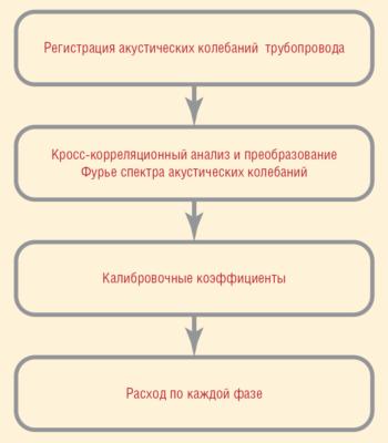 Рис. 5. Принцип работы расходомера БАКС