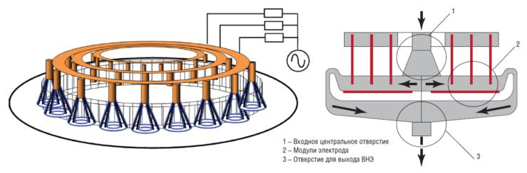Рис. 1. Принципиальная схема электрода САВЭЛ