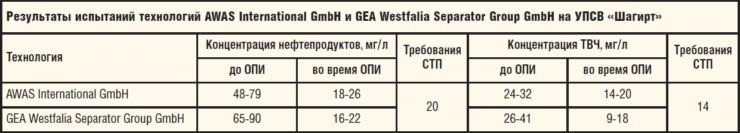 Таблица 1. Результаты испытаний технологий AWAS International GmbH и GEA Westfalia Separator Group GmbH на УПСВ Шагирт