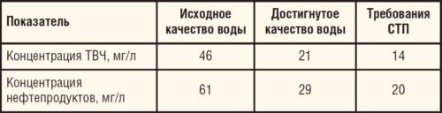 Таблица 4. Результаты ОПИ ФТО производства ООО Альянс Нефтегаз Технолоджи на УППН Гожан
