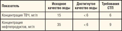 Таблица 6. Результаты ОПИ технологии ФМС Hitachi Plant Technologies на УППН Кокуй