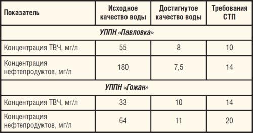 Таблица 7. Результаты ОПИ технологии подготовки воды с помощью установки КМСРК ООО Новые технологии и решения
