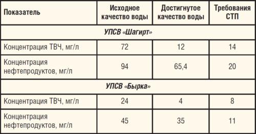 Таблица 2. Результаты ОПИ технологии реагентной подготовки воды