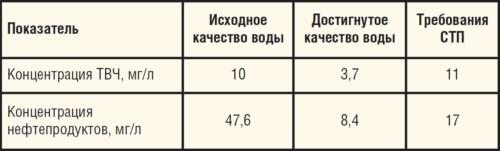 Таблица 5. Результаты ОПИ технологии титанового коагулянта ЗАО СИТТЕК на УПСВ Малая Уса