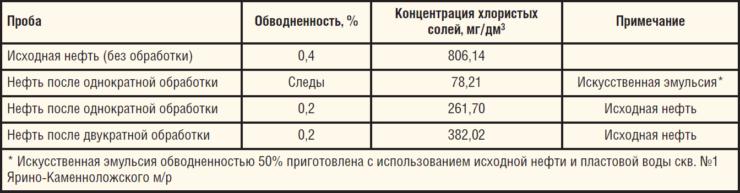 Результаты воздействия равномерного электрического поля на предварительно обезвоженную нефть