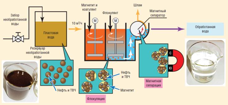 Рис. 6. Схема подготовки воды по технологии ФМС Hitachi Plant Technologies