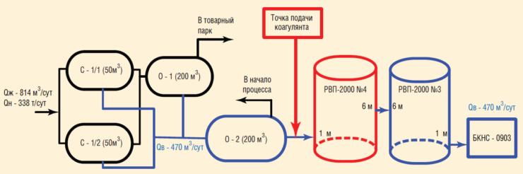 Рис. 5. Схема подготовки воды с использованием титанового коагулянта ЗАО СИТТЕК