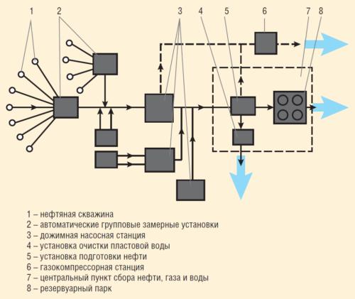 Рис. 3. Схема сбора и подготовки продукции скважин