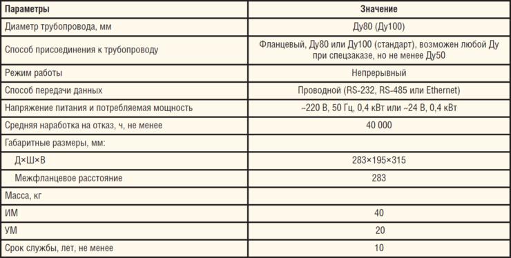 Таблица 3. Технические характеристики расходомера БАКС