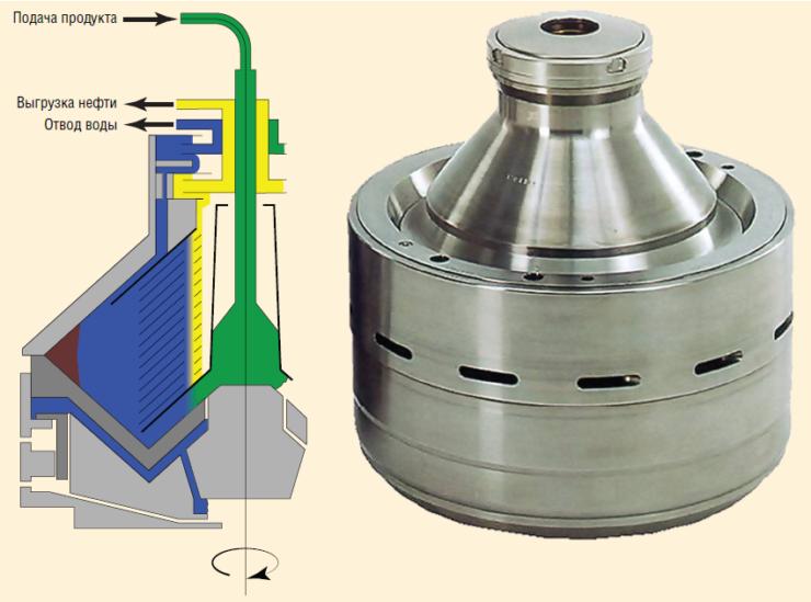 Рис. 3. Технология очистки воды на основе центробежной сепарации GEA Westfalia Separator Group GmbH (Германия)