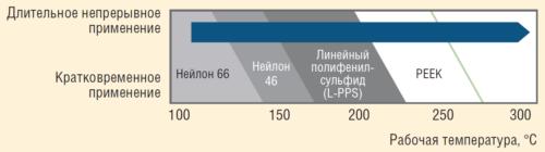 Рис. 7. Температурные характеристики полиамидных сепараторов