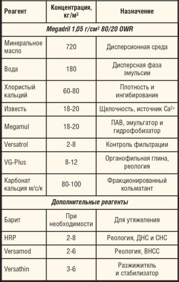 Типовая рецептура бурового раствора Megadril