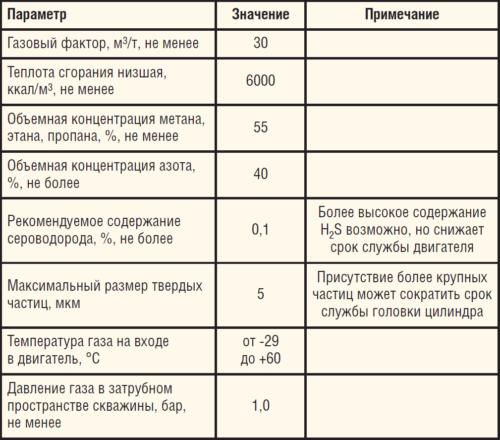 Таблица 1. Требования к газу