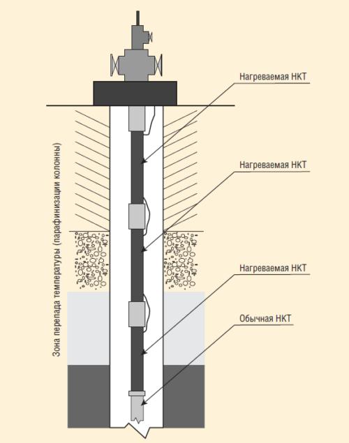 Рис. 4. Труба НКТ нагреваемая