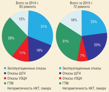 Рис. 10. Анализ причин ремонтов скважин с ОРЭ, ВСП, ОЭП в 2014 и 2015 гг.