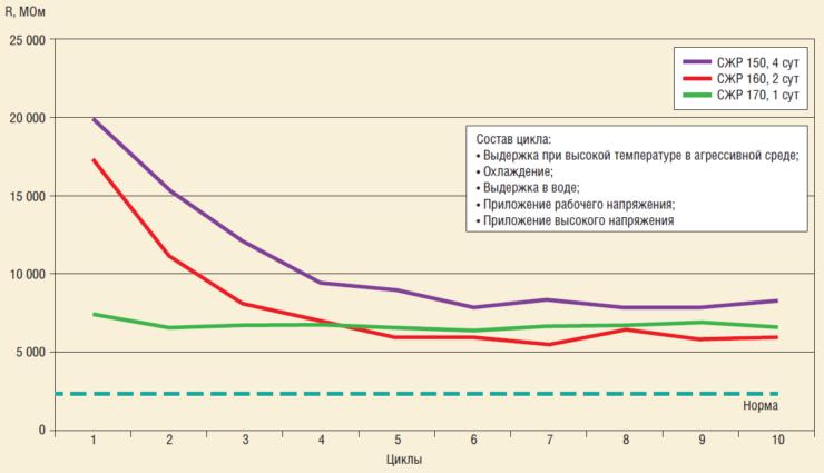 Рис. 8. Циклические испытания изоляции кабеля при высокой температуре в агрессивной среде СЖР