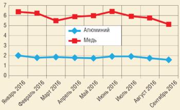 Рис. 2. Динамика цен на алюминий и медь в феврале-сентябре 2016 г., $ тыс./т
