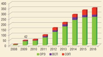 Рис. 9. Динамика фонда скважин с ОРЭ, ВСП, ОЭП, 2008-2016 гг.