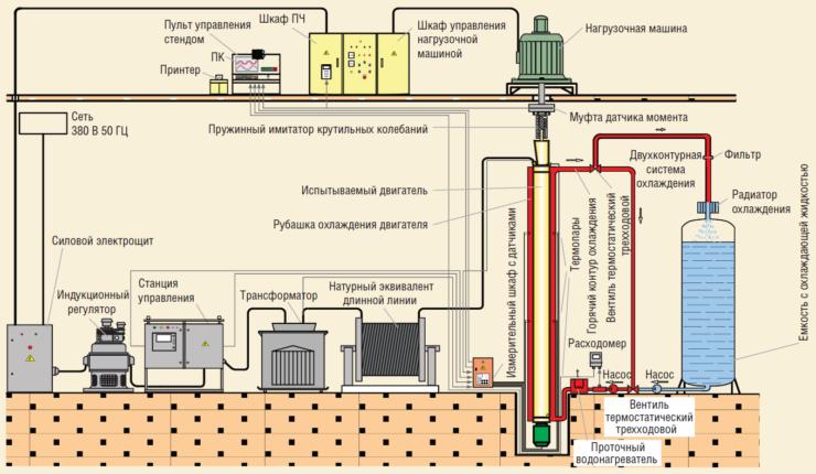 Рис. 3. Функциональная схема стенда испытаний погружных электродвигателей