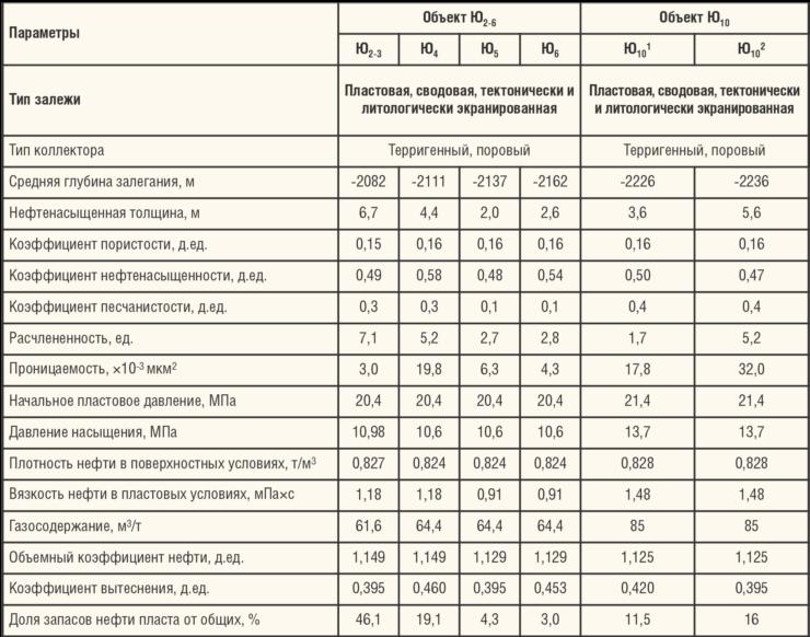 Таблица 2. Геолого-физическая характеристика продуктивных пластов Западно-Тугровского м/р