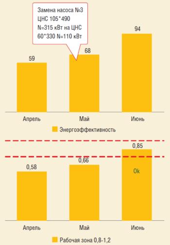 Рис. 3. Графический анализ энергоэффективности насосного оборудования
