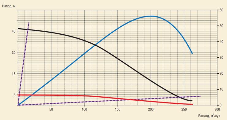 Рис. 10. Характеристика ступени лабиринтно-винтового насоса при 3500 об/мин
