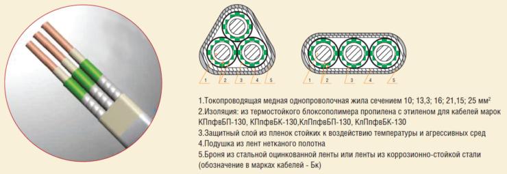 Рис. 2. Кабели с защищенной изоляцией марок КПпфвБП-130 и КПпфвБК-130