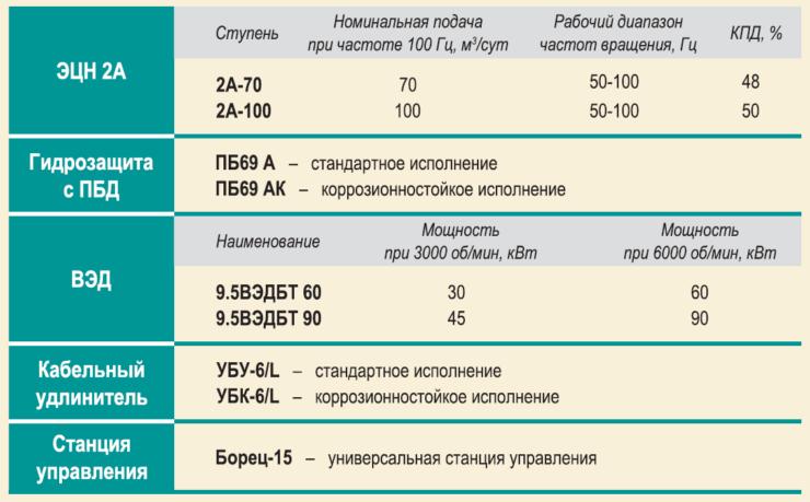 Рис. 8. Комплектация и основные характеристики узлов УЭЦН 2А