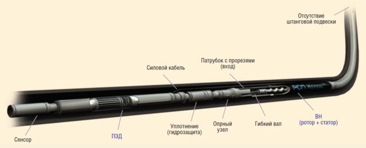 Рис. 4. Комплектация PCM ESPCP