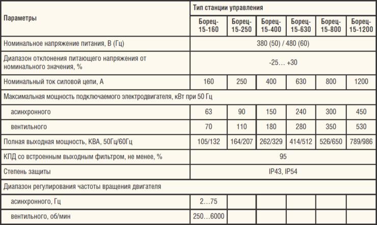 Таблица 5. Основные характеристики СУ Борец-15