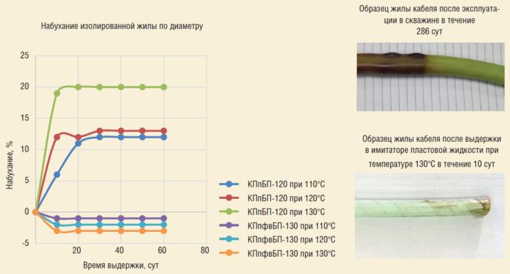 Рис. 3. Особенности кабелей с защищенной изоляцией марок КПпфвБП-130 и КПпфвБК-130 по сравнению с серийным кабелем